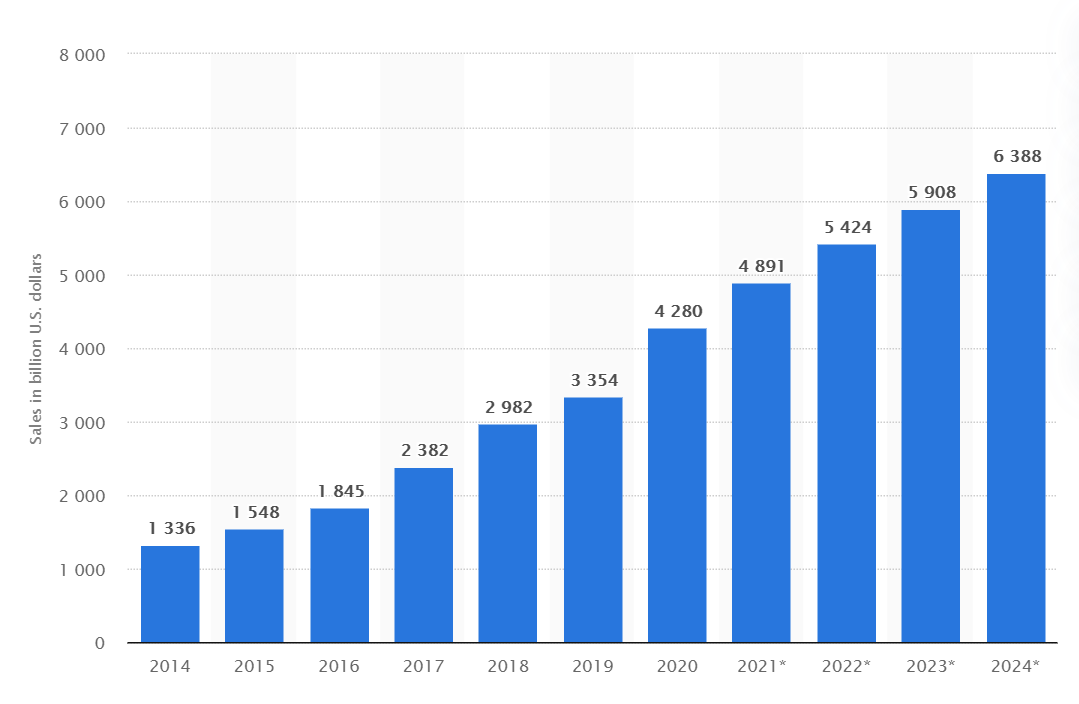 retail ecommerce sales worldwide from statista