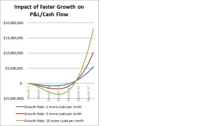 saas growth