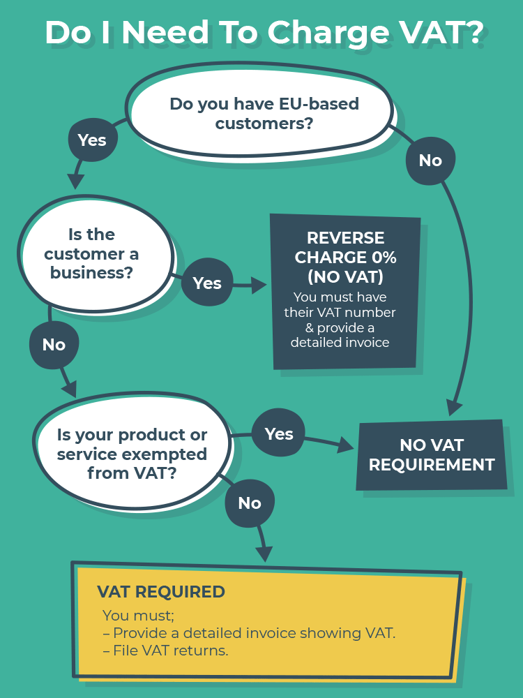do-i-need-to-charge-vat