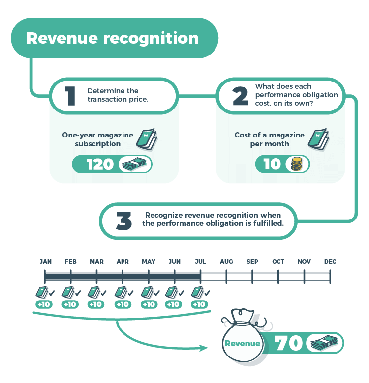 Revenue recognition chart