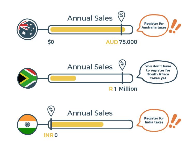 sales tax for SaaS
